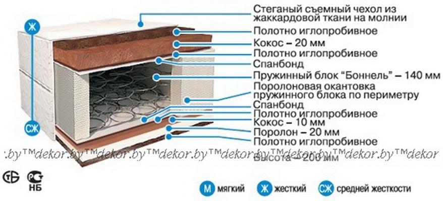 Матрас «Стандарт Престиж» С-03
