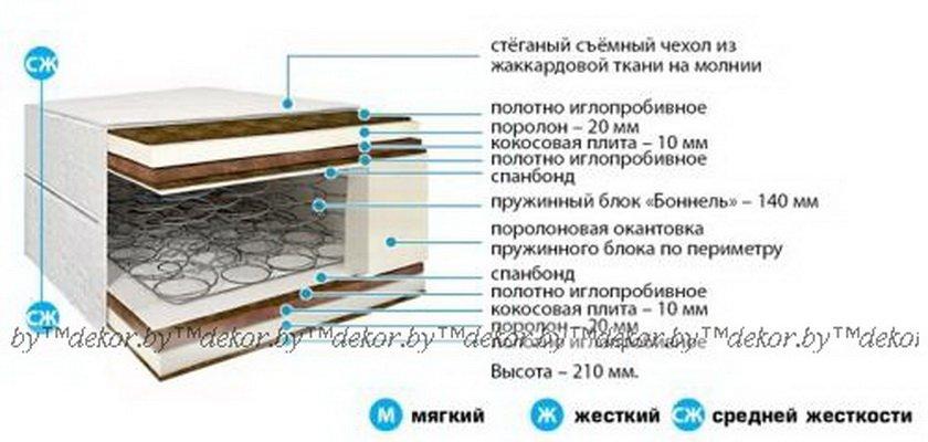 Матрас «Стандарт Комфорт Плюс» С-04-01