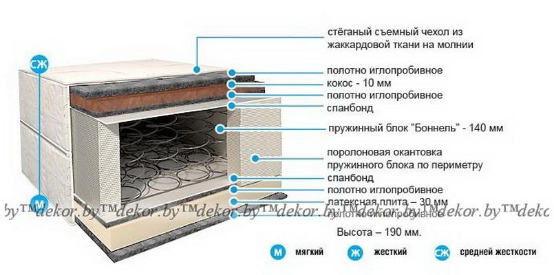 Матрас «Стандарт Премиум» С-06