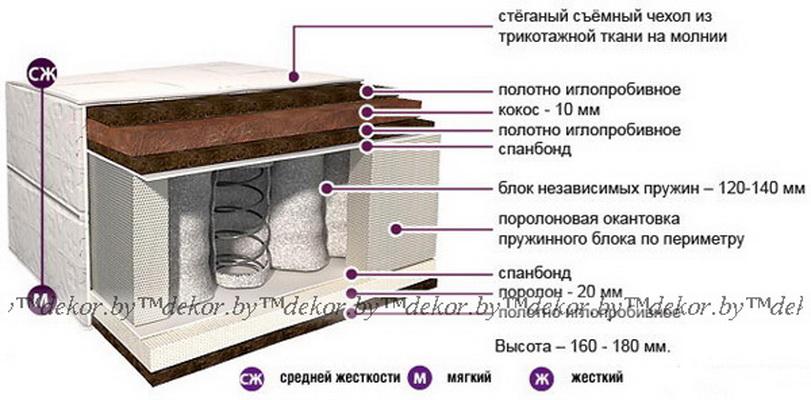 Матрас «Классик Зима-Лето» К-02