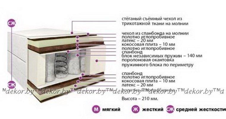 Матрас «Классик Комфорт Плюс» К-04-01