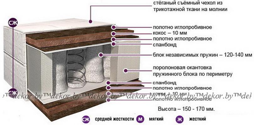 Матрас «Классик Оптима» К-05